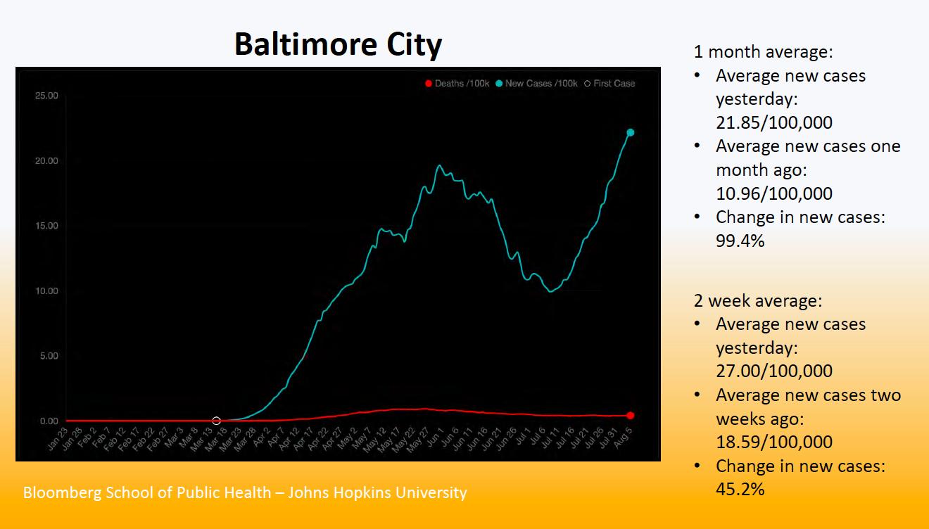 Baltimore Covid Cases